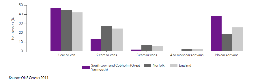 Number of cars or vans per household in Southtown and Cobholm (Great Yarmouth) for 2011