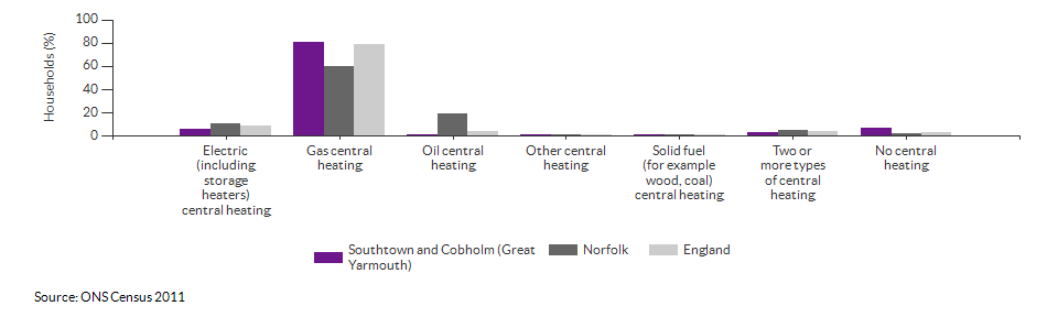 Household central heating in Southtown and Cobholm (Great Yarmouth) for 2011