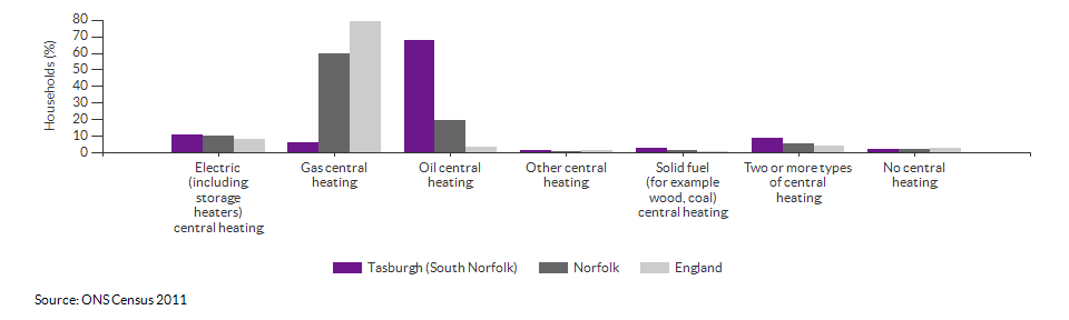 Household central heating in Tasburgh (South Norfolk) for 2011