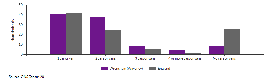 Number of cars or vans per household in Wrentham (Waveney) for 2011