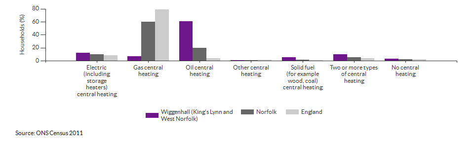 Household central heating in Wiggenhall (King's Lynn and West Norfolk) for 2011