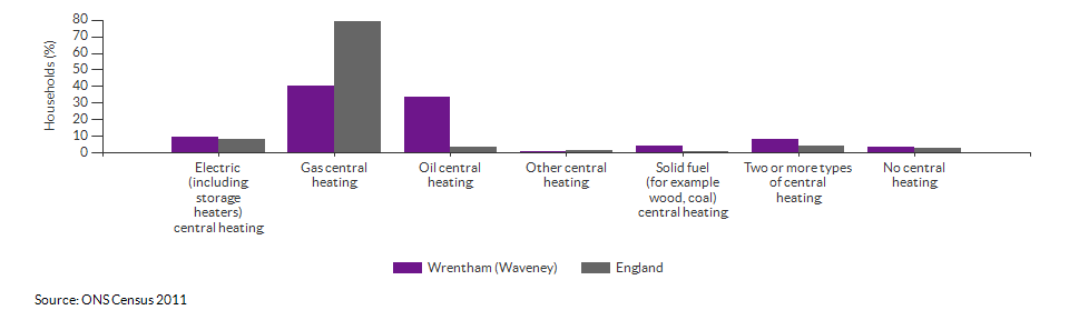 Household central heating in Wrentham (Waveney) for 2011