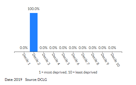 Proportion of LSOAs in Wrentham (Waveney) by IDACI Decile