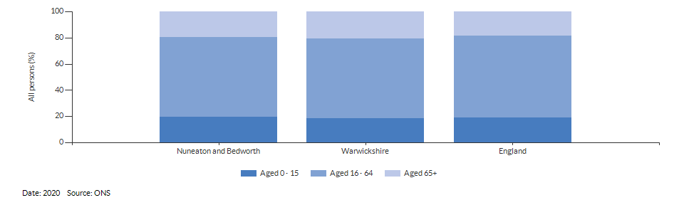 Broad age group estimates for Nuneaton and Bedworth for 2020