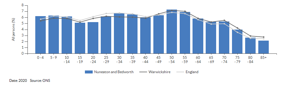 5-year age group population estimates for Nuneaton and Bedworth for 2020