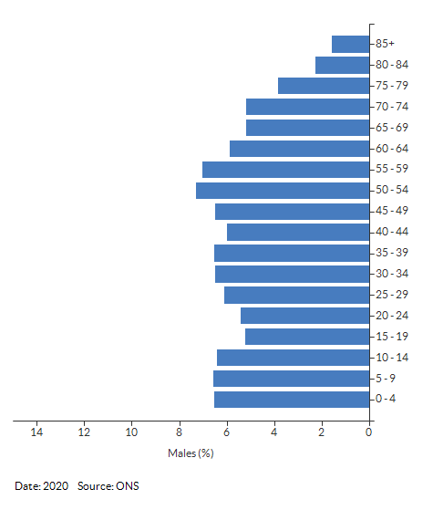5-year age group male population estimates for Nuneaton and Bedworth for 2020