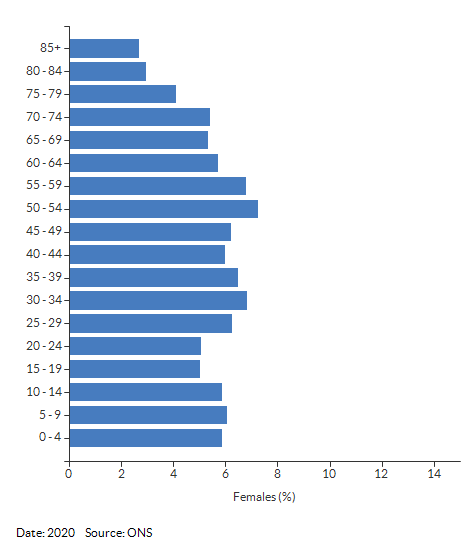 5-year age group female population estimates for Nuneaton and Bedworth for 2020