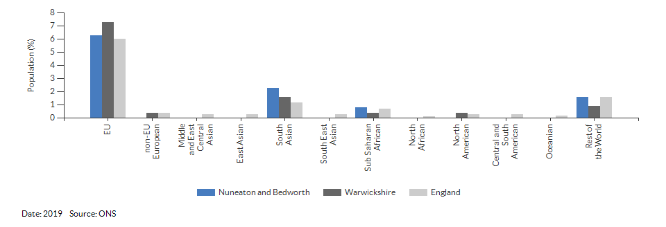 Nationality (non-UK breakdown) for Nuneaton and Bedworth for 2019