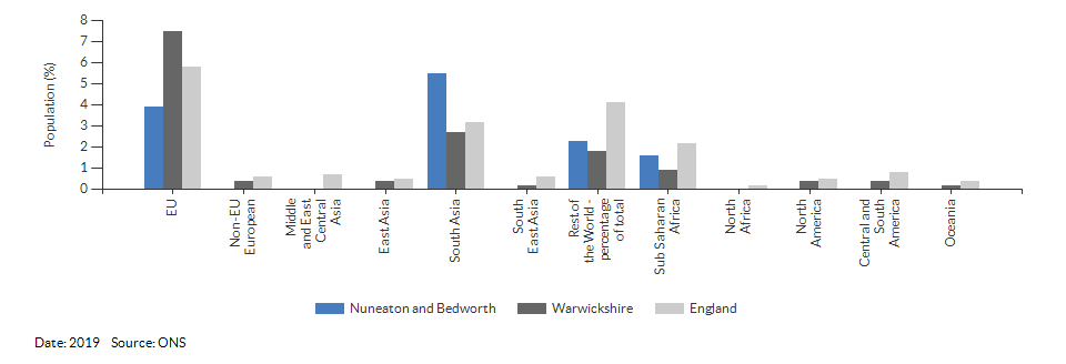 Country of birth (non-UK breakdown) for Nuneaton and Bedworth for 2019