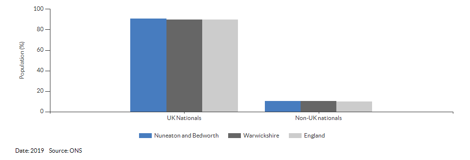 Nationality (UK and non-UK) for Nuneaton and Bedworth for 2019