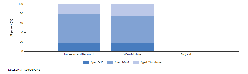 Broad age group population projections for Nuneaton and Bedworth for 2043