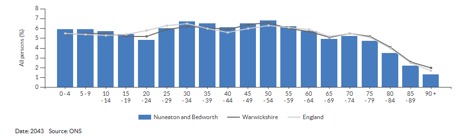 5-year age group population projections for Nuneaton and Bedworth for 2043