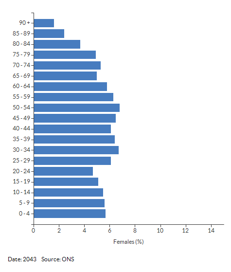 5-year age group female population projections for Nuneaton and Bedworth for 2043