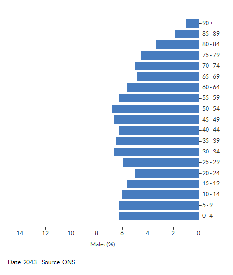 5-year age group male population projections for Nuneaton and Bedworth for 2043
