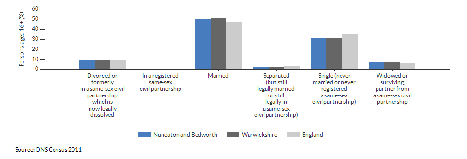 Marital and civil partnership status in Nuneaton and Bedworth for 2011