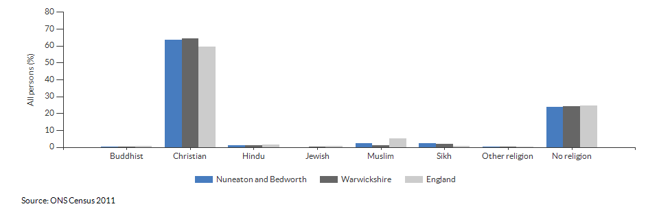 Religion in Nuneaton and Bedworth for 2011