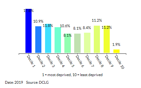 Proportion of LSOAs in Cumbria by Health Deprivation and Disability Decile