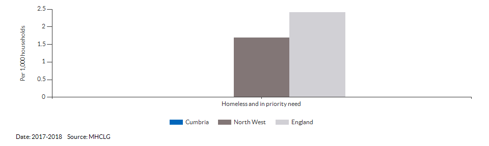 Homeless and in priority need for Cumbria for 2017-2018