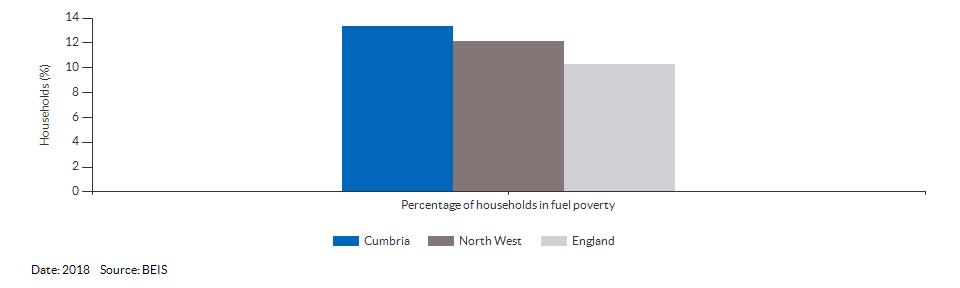 Households in fuel poverty for Cumbria for 2018