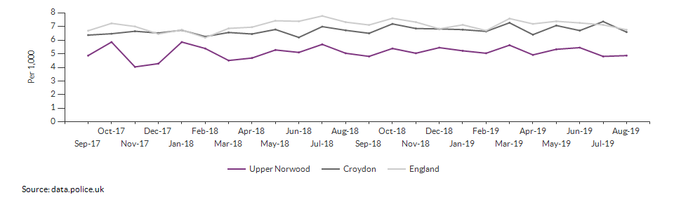 Total crime rate for Upper Norwood over time