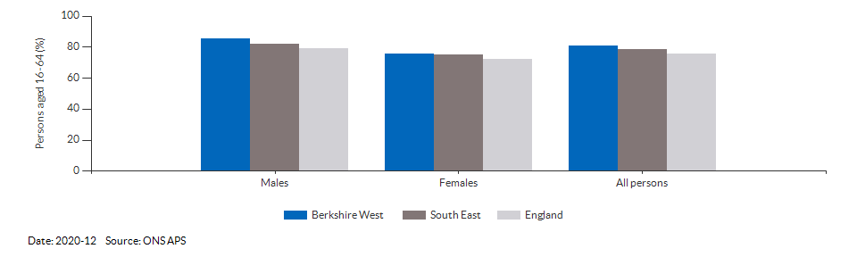 Employment rate in Berkshire West for 2020-12