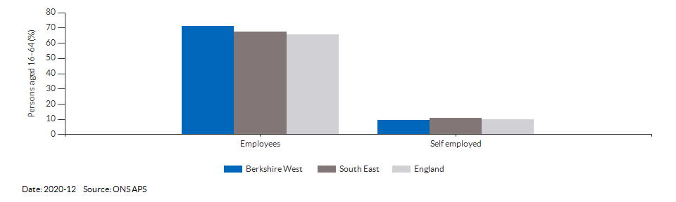 Occupations for the working age population in Berkshire West for 2011
