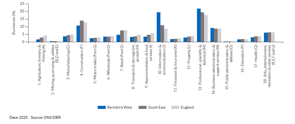 Enterprises by industry for Berkshire West for (2020)