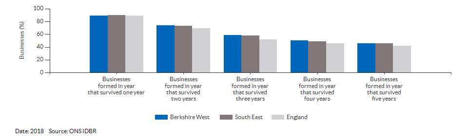 Enterprises by employment size for Berkshire West for (2018)