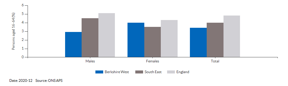 Unemployment rate in Berkshire West for 2020-12