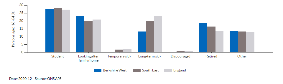 Reasons for economic inactivity in Berkshire West for 2020-12