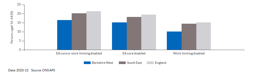 Disability (Equality Act) core level in Berkshire West for 2020-12