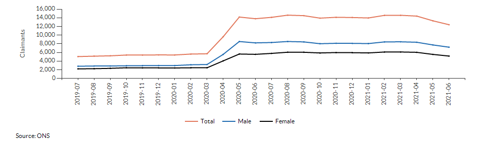Claimant count for aged 16+ for Berkshire West over time