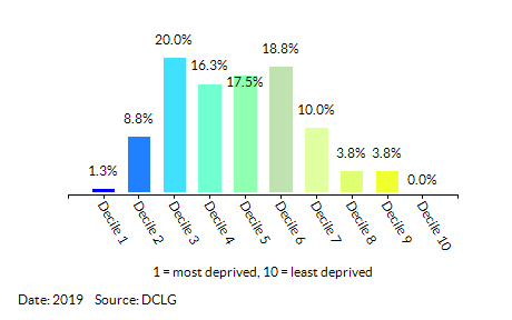 Proportion of LSOAs in Slough by Health Deprivation and Disability Decile