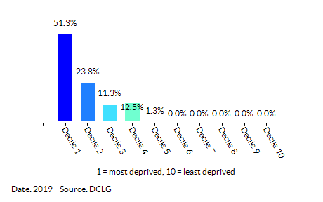 Proportion of LSOAs in Slough by Barriers to Housing and Services Decile
