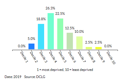Proportion of LSOAs in  Slough by Income Decile