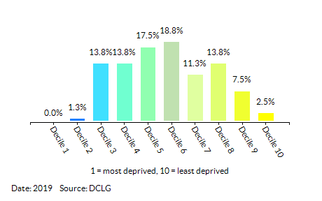 Proportion of LSOAs in  Slough by Employment Decile