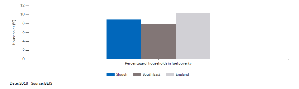 Households in fuel poverty for Slough for 2018