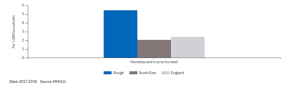 Homeless and in priority need for Slough for 2017-2018