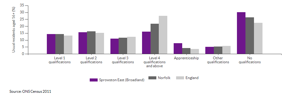 Highest level qualification achieved for Sprowston East for 2011