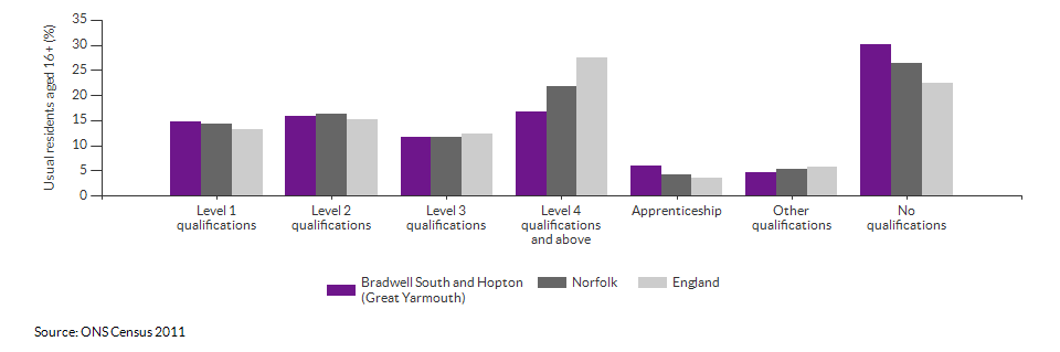 Highest level qualification achieved for Bradwell South and Hopton for 2011