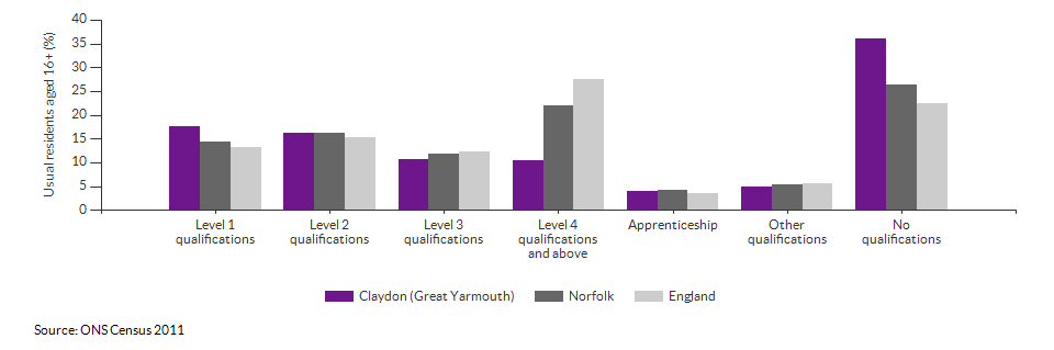 Highest level qualification achieved for Claydon for 2011