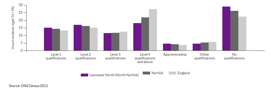 Highest level qualification achieved for Lancaster North for 2011