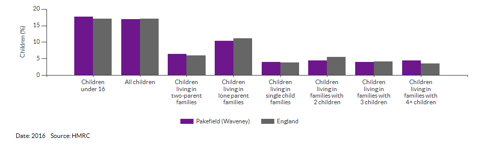 Percentage of children in low income families for Pakefield for 2016