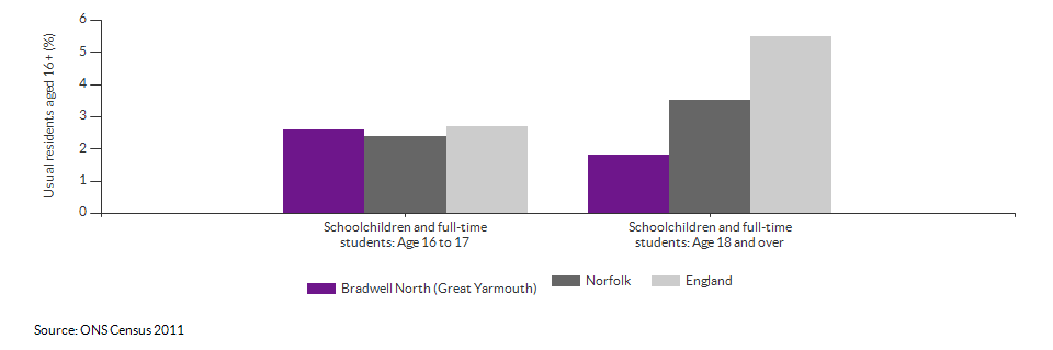 Schoolchildren and students in Bradwell North (Great Yarmouth) for 2011