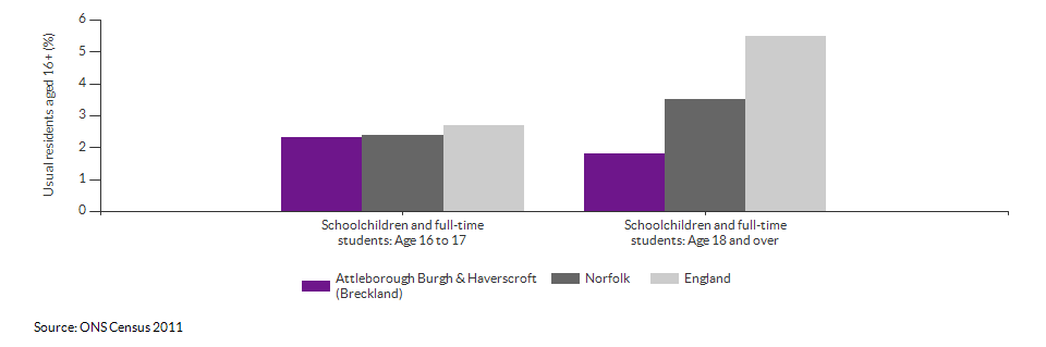 Schoolchildren and students in Attleborough Burgh & Haverscroft (Breckland) for 2011