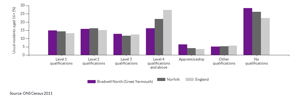 Highest level qualification achieved for Bradwell North (Great Yarmouth) for 2011