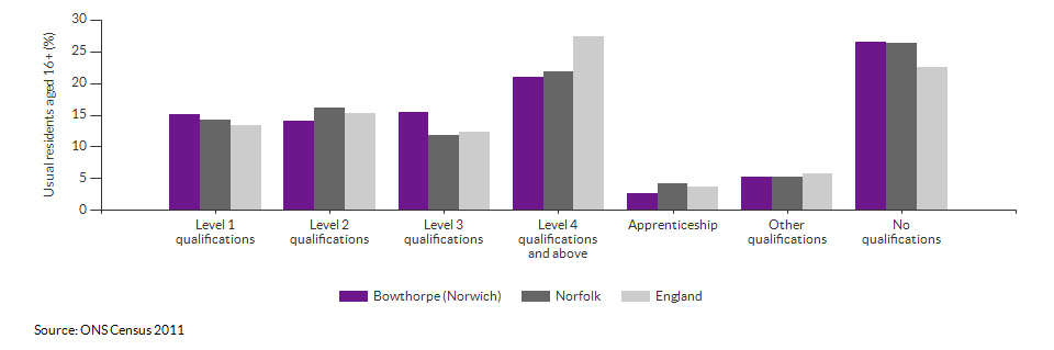 Highest level qualification achieved for Bowthorpe (Norwich) for 2011
