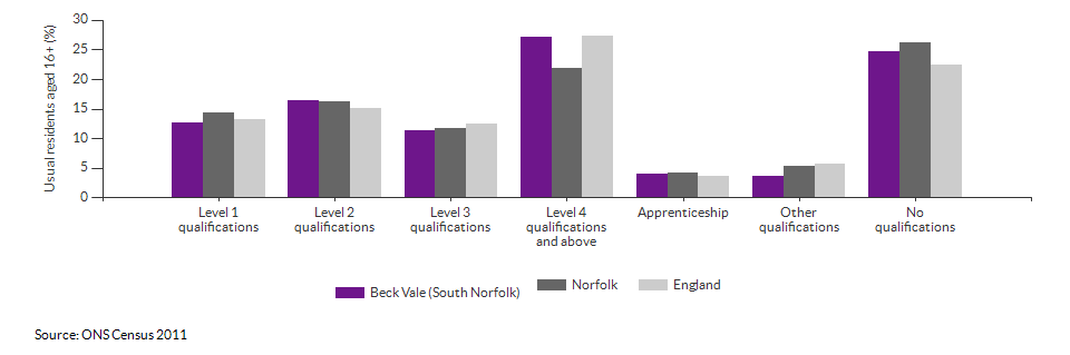 Highest level qualification achieved for Beck Vale (South Norfolk) for 2011