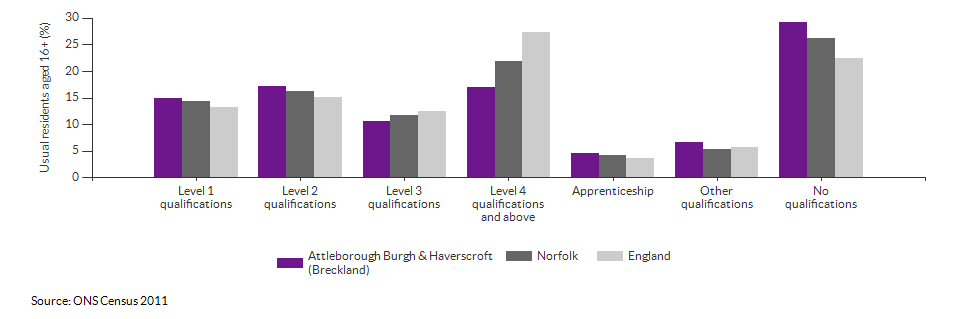 Highest level qualification achieved for Attleborough Burgh & Haverscroft (Breckland) for 2011