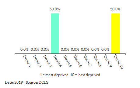 Proportion of LSOAs in Attleborough Burgh & Haverscroft (Breckland) by IDACI Decile